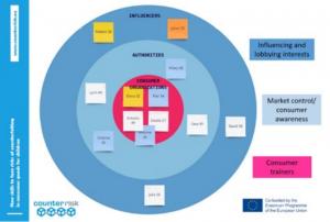 COUNTERRISK desarrollo contenidos formativos
