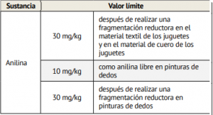 limites aplicables anilina